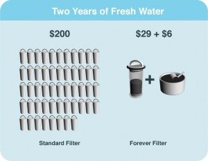 The cost of 2-years' refills